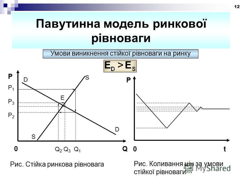 12 Павутинна модель ринкової рівноваги Умови виникнення стійкої рівноваги на ринку S D S D РP1P3P2РP1P3P2 E 0 Q 2 Q 3 Q 1 Q Рис. Стійка ринкова рівновага t0 Р Рис. Коливання цін за умови стійкої рівноваги