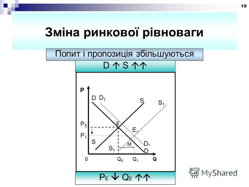 19 Зміна ринкової рівноваги Попит і пропозиція збільшуються D S P E Q E М S1S1 S D D1D1 Е1Е1 PEPE P1P1 P 0 Q E Q 1 Q E D1D1 D S S1S1