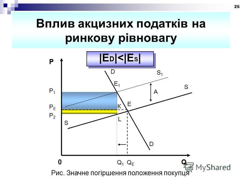 25 Вплив акцизних податків на ринкову рівновагу |E D |<|E S | S L P D P2P2 E К PEPE P1P1 0 Q 1 Q E Q E1E1 A D S S1S1 Рис. Значне погіршення положення покупця