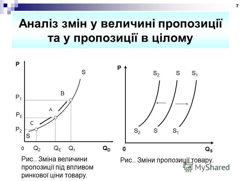 7 Аналіз змін у величині пропозиції та у пропозиції в цілому 0 Q 2 Q E Q 1 Q D Рис.. Зміна величини пропозиції під впливом ринкової ціни товару. P2P2 PEPE P1P1 C A B S S P 0 Q S Рис.. Зміни пропозиції товару. S 2 S S 1 P