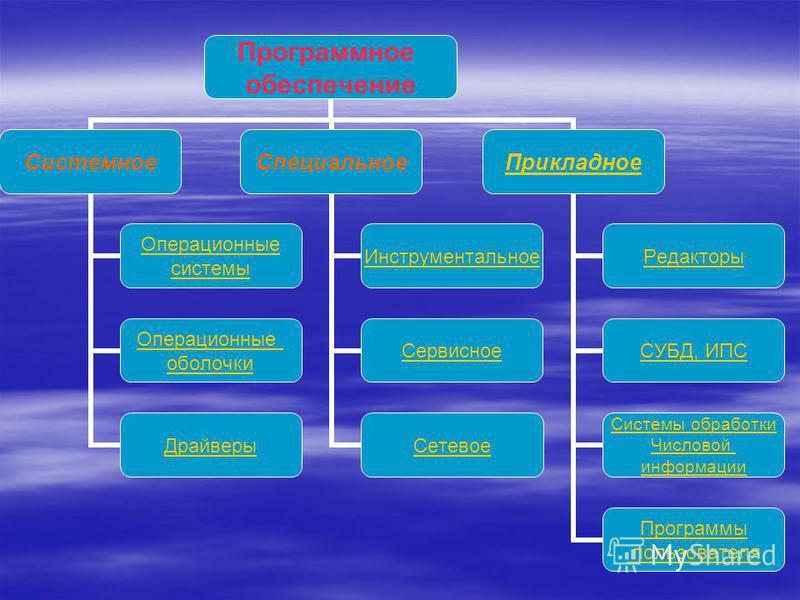 Программное обеспечение Системное Операционные системы Операционные оболочки Драйверы Специальное Инструментальное Сервисное Сетевое Прикладное Редакторы СУБД, ИПС Системы обработки Числовой информации Программы пользователя