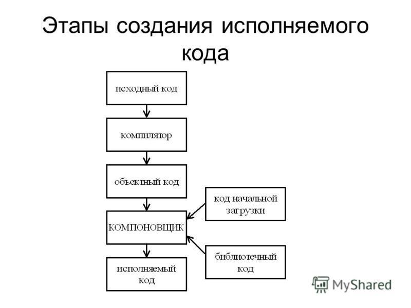 Этапы создания исполняемого кода