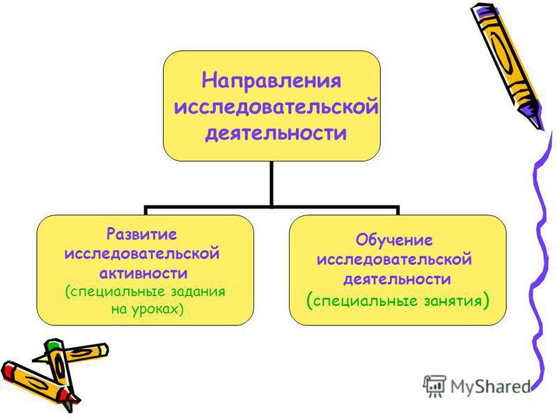 Направления исследовательской деятельности Развитие исследовательской активности (специальные задания на уроках) Обучение исследовательской деятельности (специальные занятия)