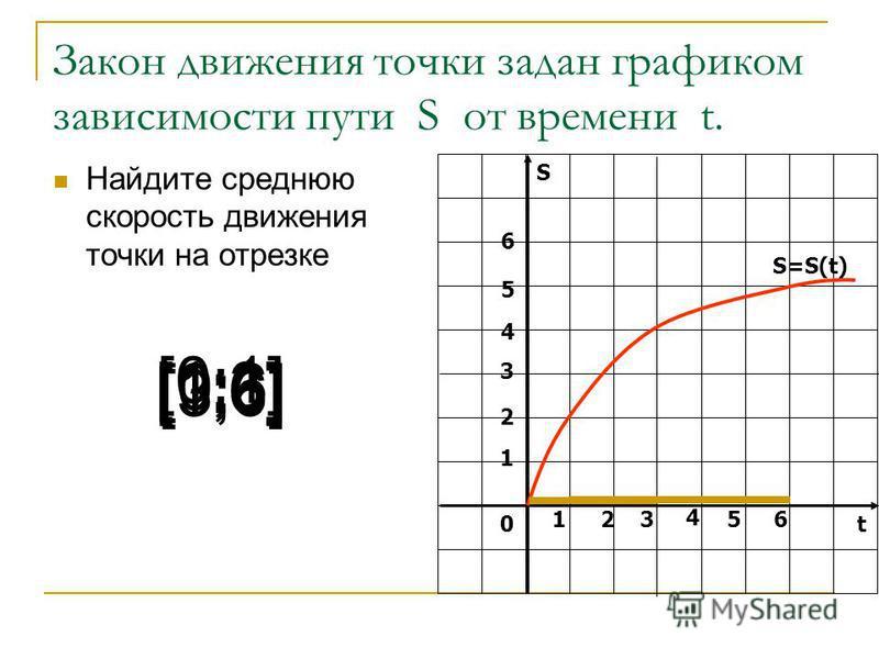 Закон движения точки задан графиком зависимости пути S от времени t. Найдите среднюю скорость движения точки на отрезке S t0 1 1 S=S(t) [0;1] [1;3] [1;6] 2 3 4 5 6 2 3 4 56 [0;6] [3;6]