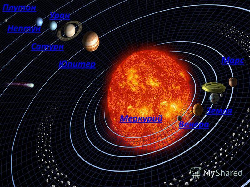 Венера Меркурий Земля Марс Юпитер Сатурн Уран Нептун Плутон