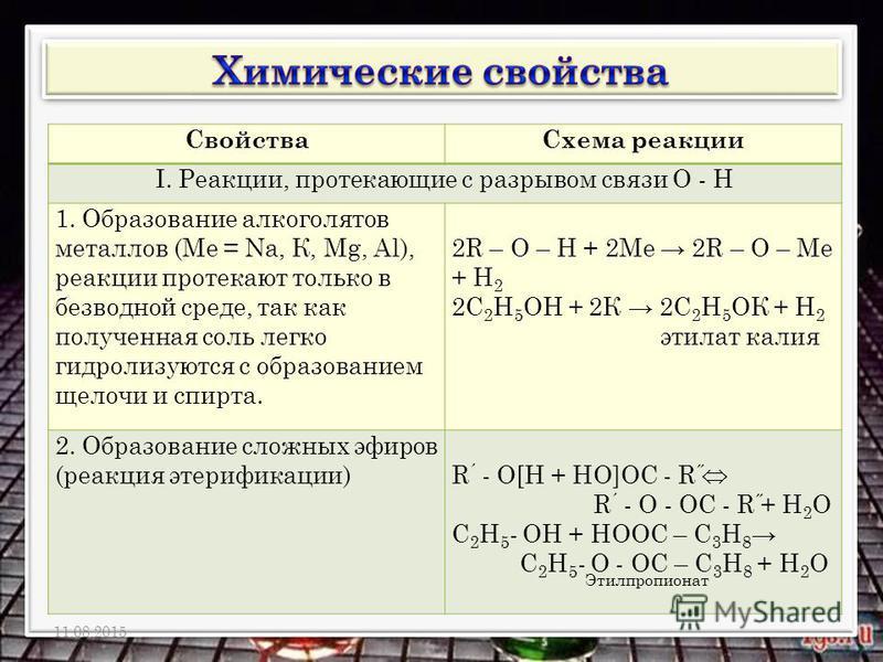 Свойства Схема реакции I. Реакции, протекающие с разрывом связи О - Н 1. Образование алкоголятов металлов (Ме = Nа, К, Мg, Аl), реакции протекают только в безводной среде, так как полученная соль легко гидролизуются с образованием щелочи и спирта. 2R