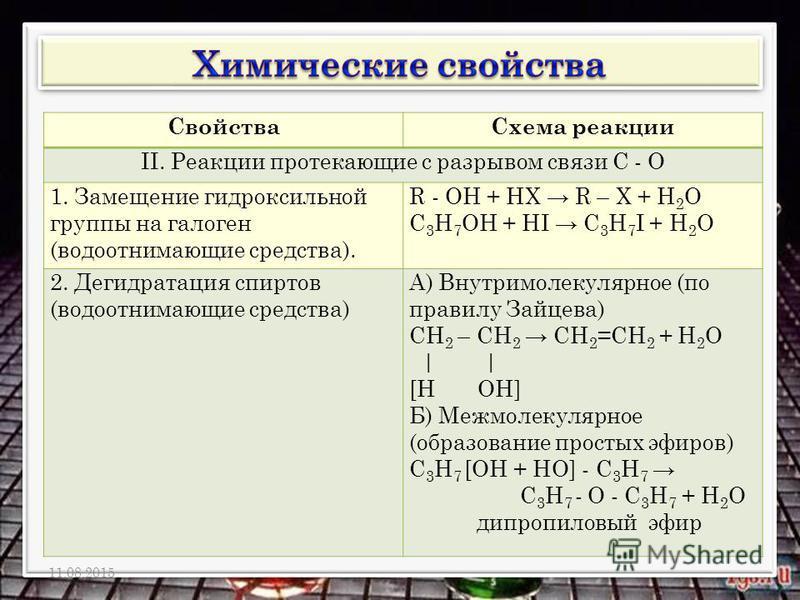 Свойства Схема реакции II. Реакции протекающие с разрывом связи С - О 1. Замещение гидроксильной группы на галоген (водоотнимающие средства). R - ОН + НХ R – Х + Н 2 О С 3 Н 7 ОН + НI С 3 Н 7 I + Н 2 О 2. Дегидратация спиртов (водоотнимающие средства