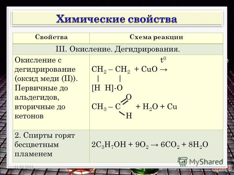 Свойства Схема реакции III. Окисление. Дегидрирования. Окисление с дегидрирование (оксид меди (II)). Первичные до альдегидов, вторичные до кетонов t 0 СН 2 – СН 2 + СuО | | [Н Н]-О О СН 3 – С + Н 2 О + Сu H 2. Спирты горят бесцветным пламенем 2С 3 Н