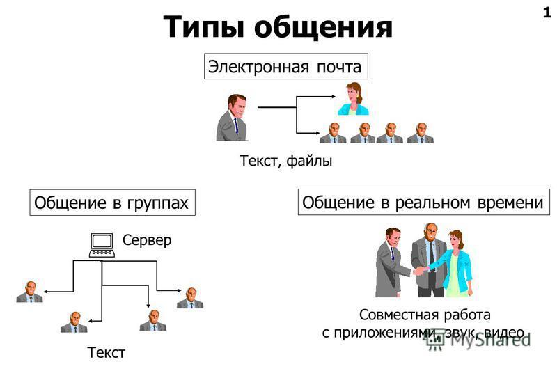1 Типы общения Общение в группах Текст Электронная почта Текст, файлы Общение в реальном времени Совместная работа с приложениями, звук, видео Сервер