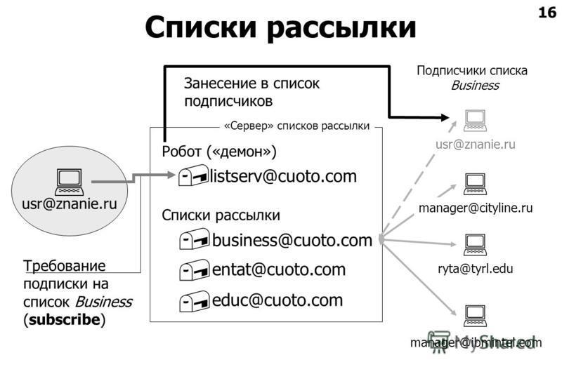 16 Списки рассылки usr@znanie.ru manager@ibmintel.com Робот («демон») Списки рассылки educ@cuoto.com entat@cuoto.com business@cuoto.com listserv@cuoto.com Требование подписки на список Business (subscribe) ryta@tyrl.edu manager@cityline.ru usr@znanie
