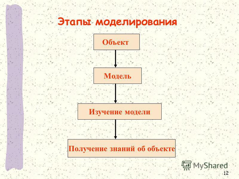 12 Этапы моделирования Объект Модель Изучение модели Получение знаний об объекте