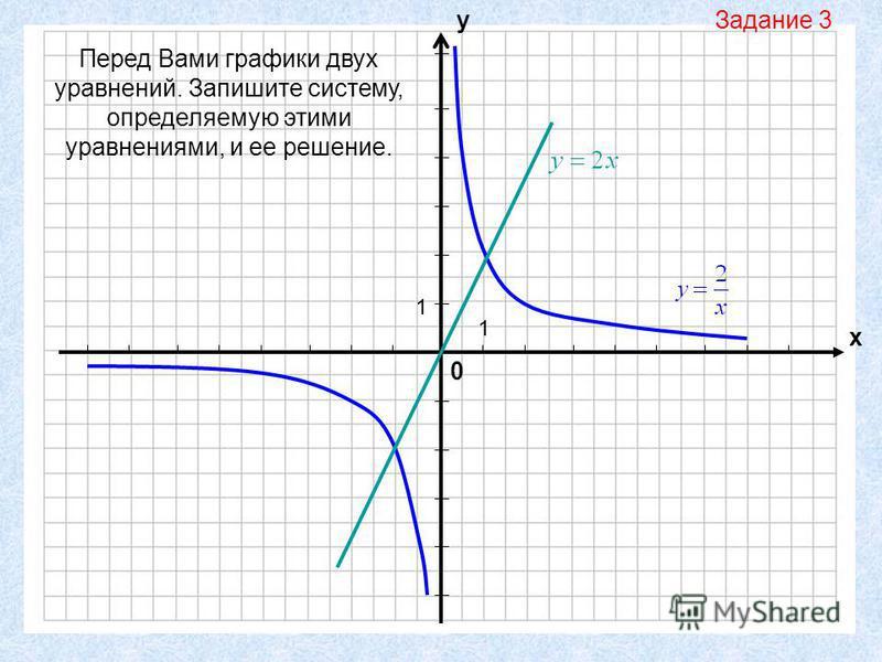 0 х у 1 1 Перед Вами графики двух уравнений. Запишите систему, определяемую этими уравнениями, и ее решение. Задание 3