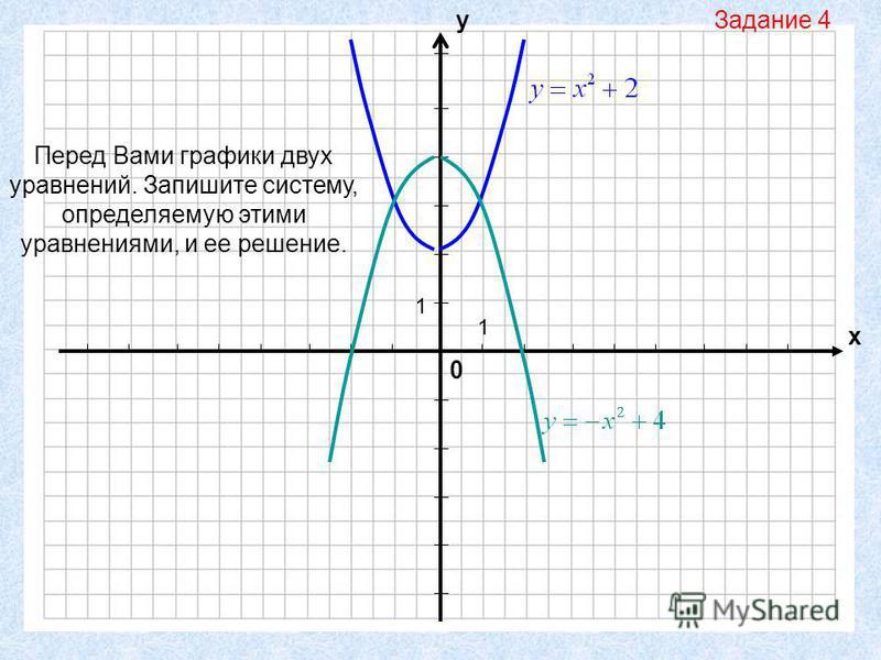 0 х у 1 1 Перед Вами графики двух уравнений. Запишите систему, определяемую этими уравнениями, и ее решение. Задание 4