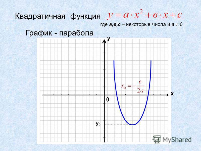 Квадратичная функция где а,в,с – некоторые числа и а 0 График - парабола 0 х у у 0 у 0