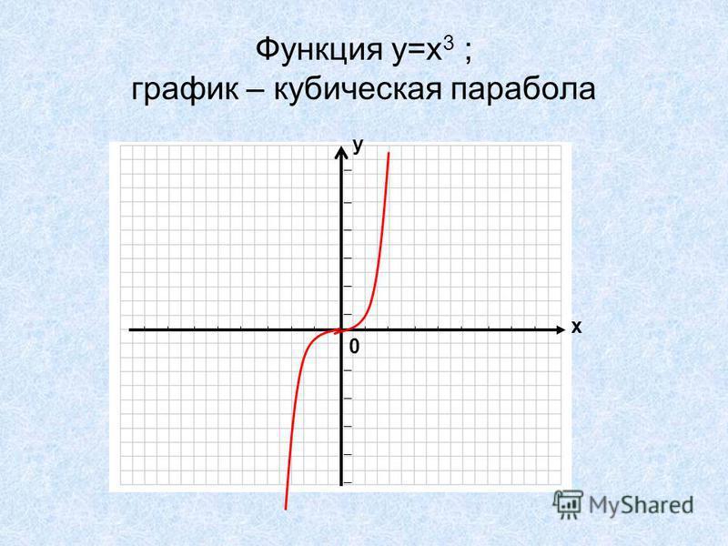 Функция у=х 3 ; график – кубическая парабола 0 х у