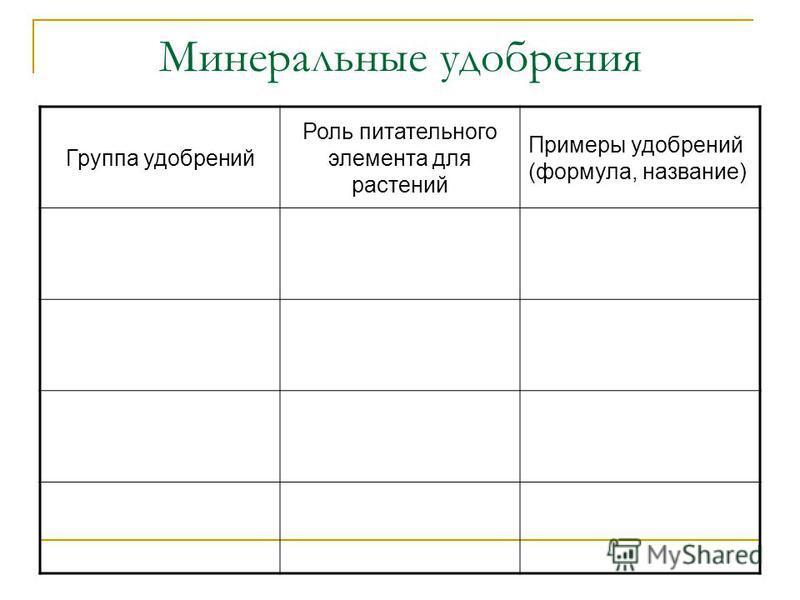 Минеральные удобрения Группа удобрений Роль питательного элемента для растений Примеры удобрений (формула, название)