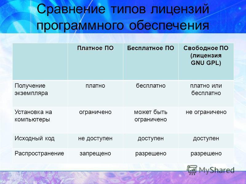 Сравнение типов лицензий программного обеспечения Платное ПО Бесплатное ПОСвободное ПО (лицензия GNU GPL) Получение экземпляра платно бесплатно платно или бесплатно Установка на компьютеры ограничено может быть ограничено не ограничено Исходный код н