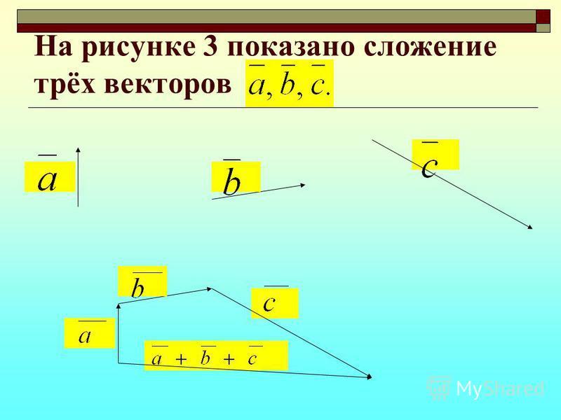 На рисунке 3 показано сложение трёх векторов