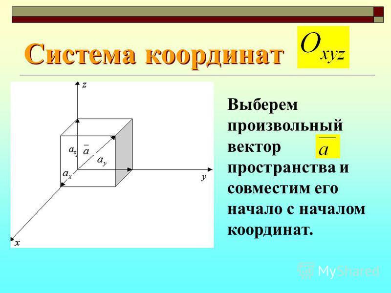 Система координат Выберем произвольный вектор пространства и совместим его начало с началом координат.