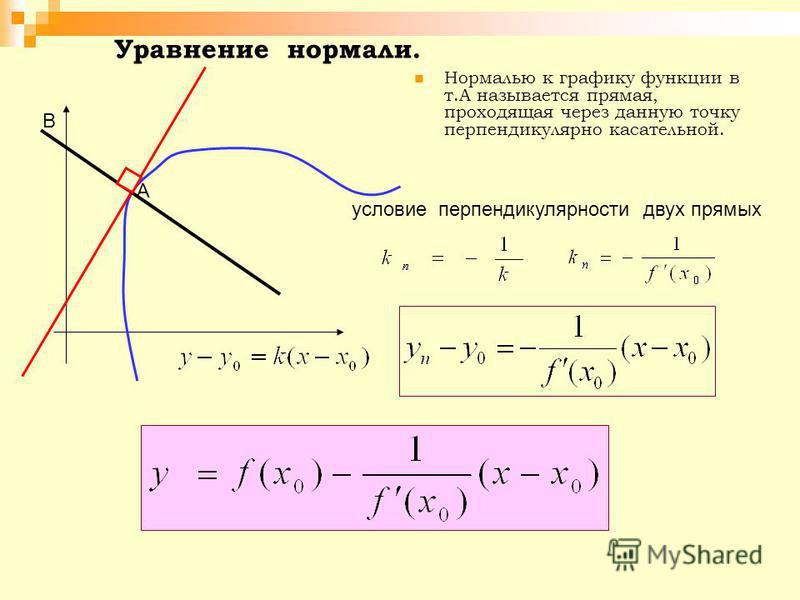 Уравнение нормали. Нормалью к графику функции в т.А называется прямая, проходящая через данную точку перпендикулярно касательной. А В условие перпендикулярности двух прямых