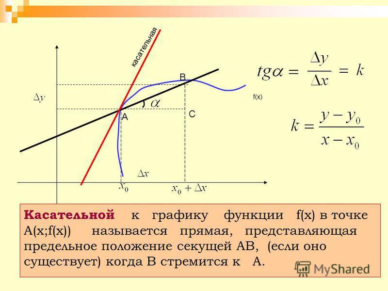 f(x) A B С касательная Касательной к графику функции f(x) в точке А(х;f(х)) называется прямая, представляющая предельное положение секущей АВ, (если оно существует) когда В стремится к А.