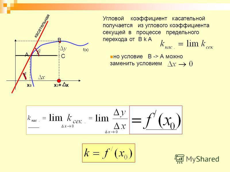 f(x) A B х 0 х 0 х 0 + х касательная Угловой коэффициент касательной получается из углового коэффициента секущей в процессе предельного перехода от В k А но условие В -> А можно заменить условием С
