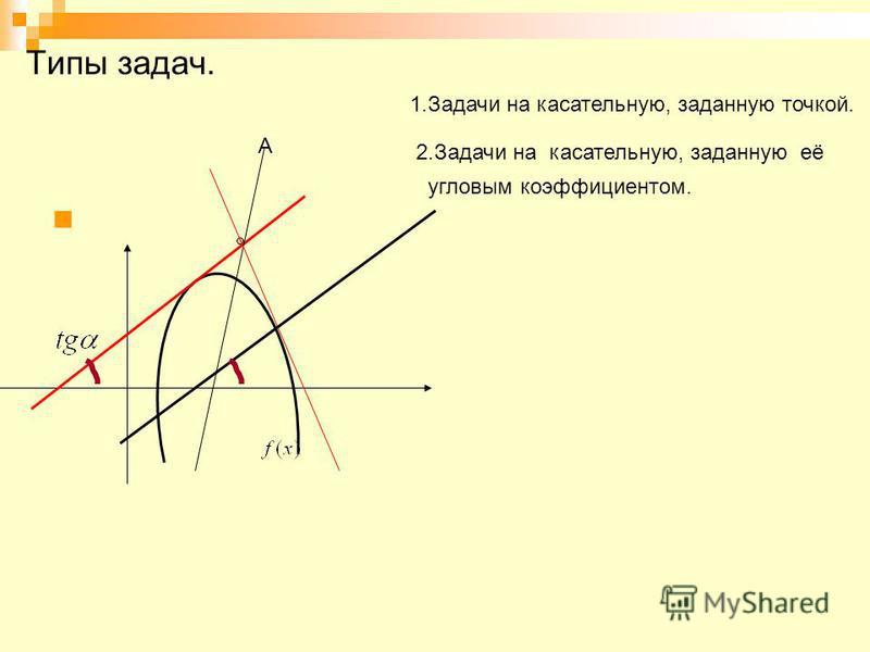Типы задач. 1. Задачи на касательную, заданную точкой. 2. Задачи на касательную, заданную её угловым коэффициентом. А