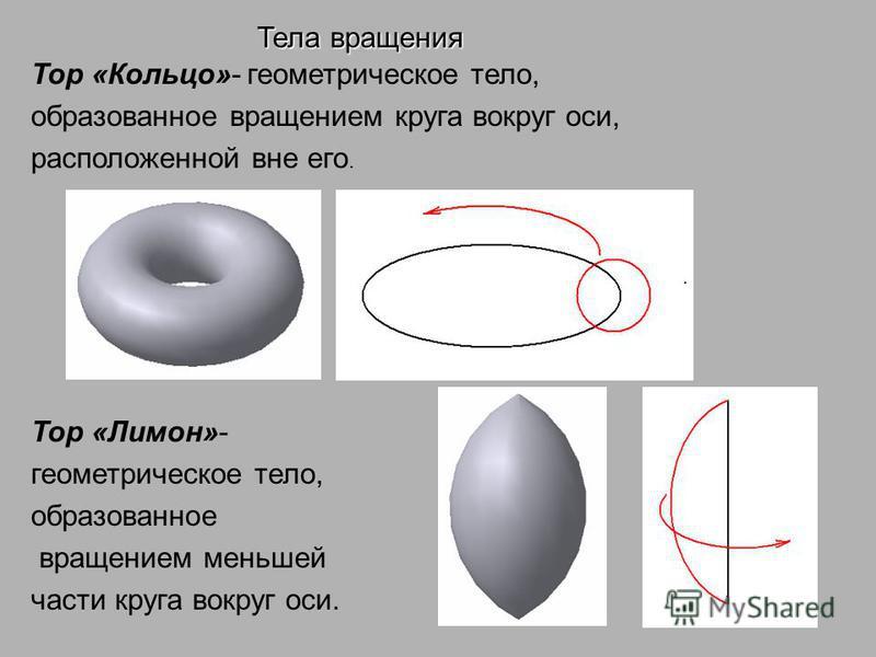 Тор «Кольцо»- геометрическое тело, образованное вращением круга вокруг оси, расположенной вне его. Тор «Лимон»- геометрическое тело, образованное вращением меньшей части круга вокруг оси. Тела вращения