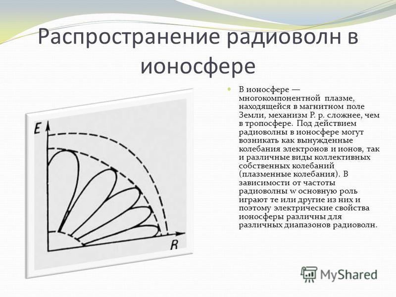 Распространение радиоволн в ионосфере В ионосфере многокомпонентной плазме, находящейся в магнитном поле Земли, механизм Р. р. сложнее, чем в тропосфере. Под действием радиоволны в ионосфере могут возникать как вынужденные колебания электронов и ионо