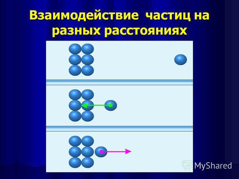 Взаимодействие частиц на разных расстояниях