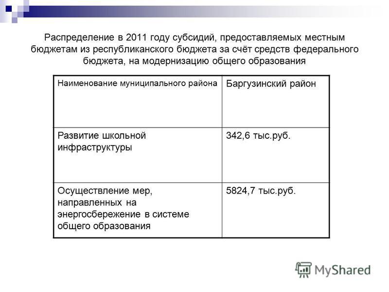 Распределение в 2011 году субсидий, предоставляемых местным бюджетам из республиканского бюджета за счёт средств федерального бюджета, на модернизацию общего образования Наименование муниципального района Баргузинский район Развитие школьной инфрастр