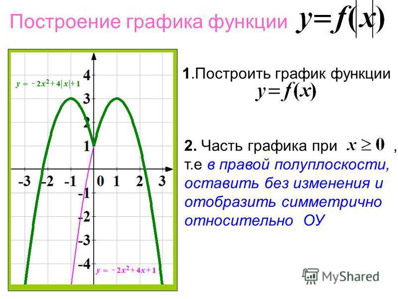 Построение графика функции 1. Построить график функции 2. Часть графика при, т.е в правой полуплоскости, оставить без изменения и отобразить симметрично относительно ОУ