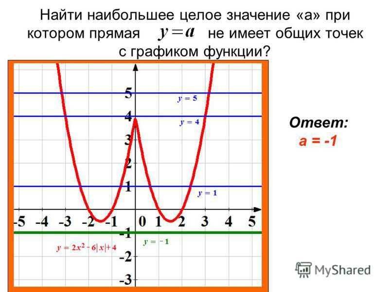 Найти наибольшее целое значение «а» при котором прямая не имеет общих точек с графиком функции? Ответ: а = -1