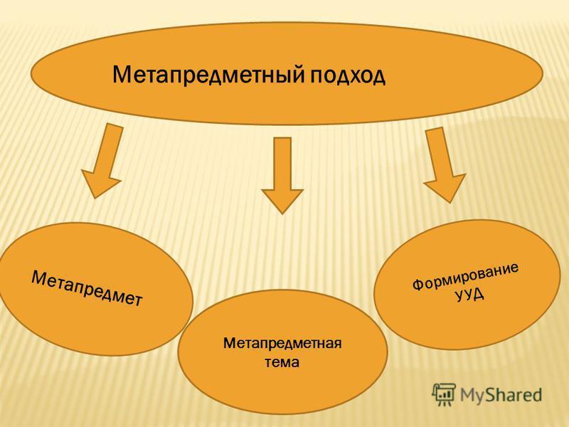 Метапредметный подход Метапредмет Метапредметная тема Формирование УУД