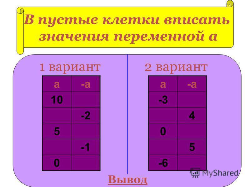 В пустые клетки вписать значения переменной а а-а 10 -2 5 0 а-а -3 4 0 5 -6 1 вариант 2 вариант Вывод