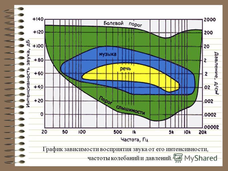 График зависимости восприятия звука от его интенсивности, частоты колебаний и давлений.