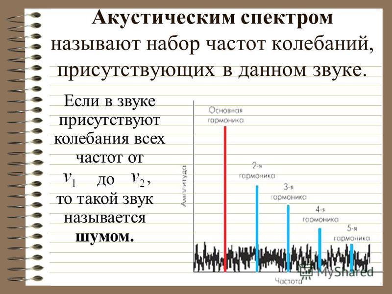 Акустическим спектром называют набор частот колебаний, присутствующих в данном звуке. Если в звуке присутствуют колебания всех частот от до то такой звук называется шумом.