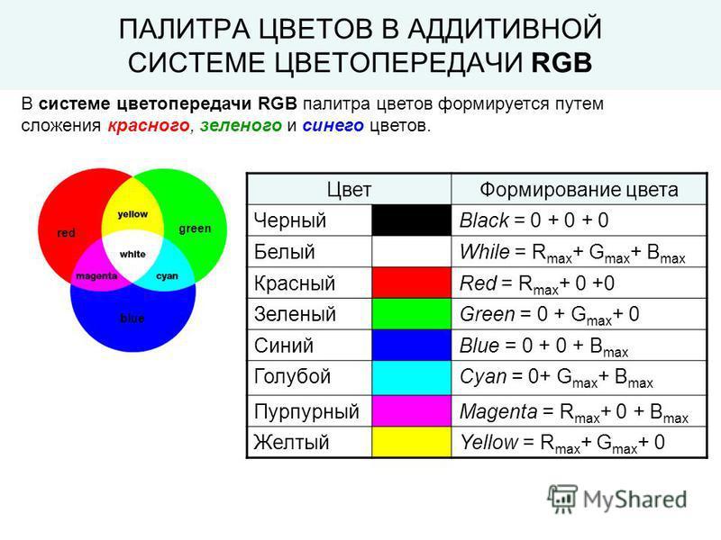 В системе цветопередачи RGB палитра цветов формируется путем сложения красного, зеленого и синего цветов. red blue green Цвет Формирование цвета ЧерныйBlack = 0 + 0 + 0 БелыйWhile = R max + G max + B max КрасныйRed = R max + 0 +0 ЗеленыйGreen = 0 + G