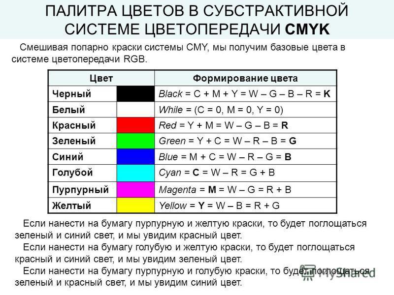 ПАЛИТРА ЦВЕТОВ В СУБСТРАКТИВНОЙ СИСТЕМЕ ЦВЕТОПЕРЕДАЧИ CMYK Смешивая попарно краски системы CMY, мы получим базовые цвета в системе цветопередачи RGB. Цвет Формирование цвета ЧерныйBlack = C + M + Y = W – G – B – R = K БелыйWhile = (C = 0, M = 0, Y =