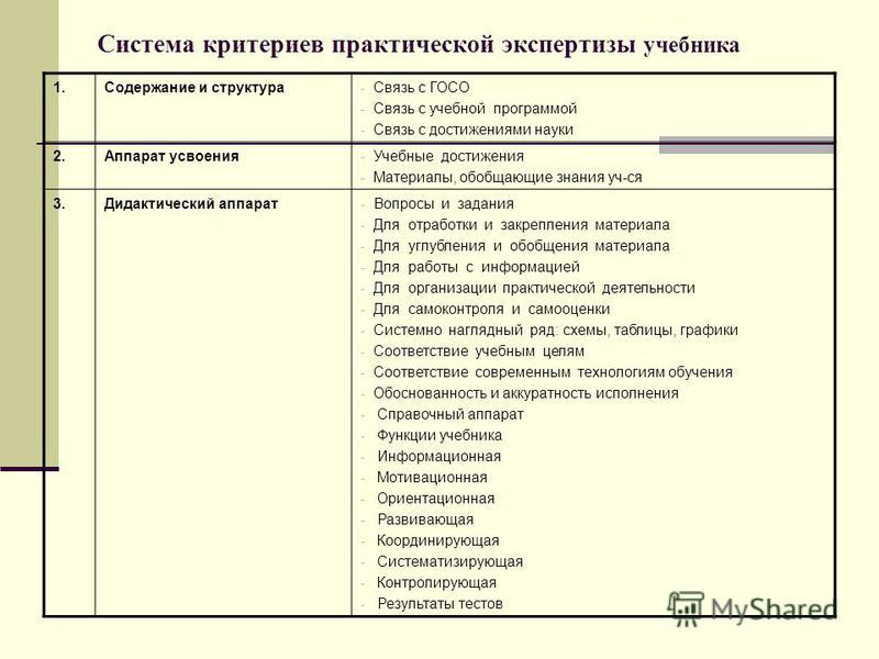 Система критериев практической экспертизы учебника 1. Содержание и структура - Связь с ГОСО - Связь с учебной программой - Связь с достижениями науки 2. Аппарат усвоения - Учебные достижения - Материалы, обобщающие знания уч-ся 3. Дидактический аппар