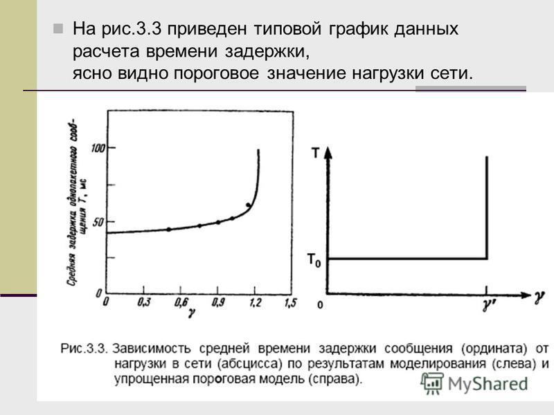 На рис.3.3 приведен типовой график данных расчета времени задержки, ясно видно пороговое значение нагрузки сети.