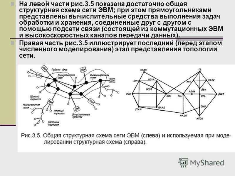 На левой части рис.3.5 показана достаточно общая структурная схема сети ЭВМ; при этом прямоугольниками представлены вычислительные средства выполнения задач обработки и хранения, соединенные друг с другом с помощью подсети связи (состоящей из коммута