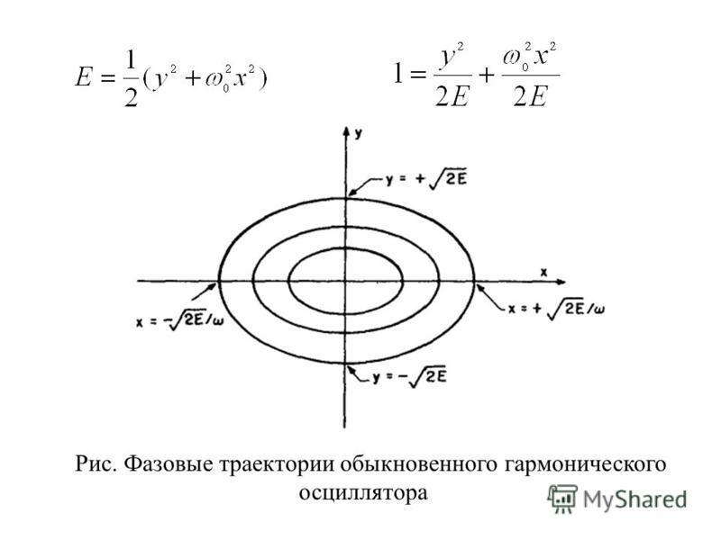 Рис. Фазовые траектории обыкновенного гармонического осциллятора