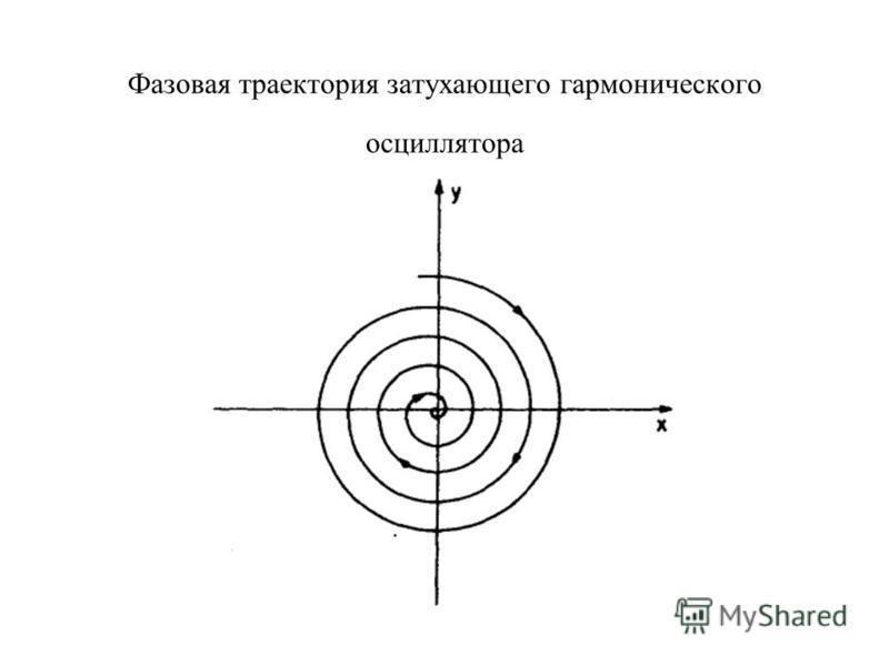 Фазовая траектория затухающего гармонического осциллятора