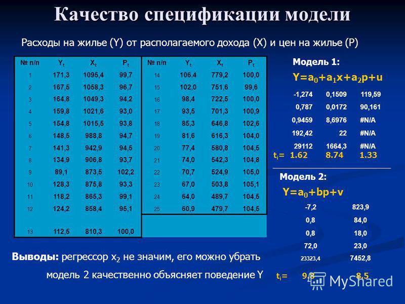 Качество спецификации модели п/пYtYt XtXt PtPt YtYt XtXt PtPt 1 171,31095,499,7 14 106,4779,2100,0 2 167,51058,396,7 15 102,0751,699,6 3 164,81049,394,2 16 98,4722,5100,0 4 159,81021,693,0 17 93,5701,3100,9 5 154,81015,593,8 18 85,3646,8102,6 6 148,5