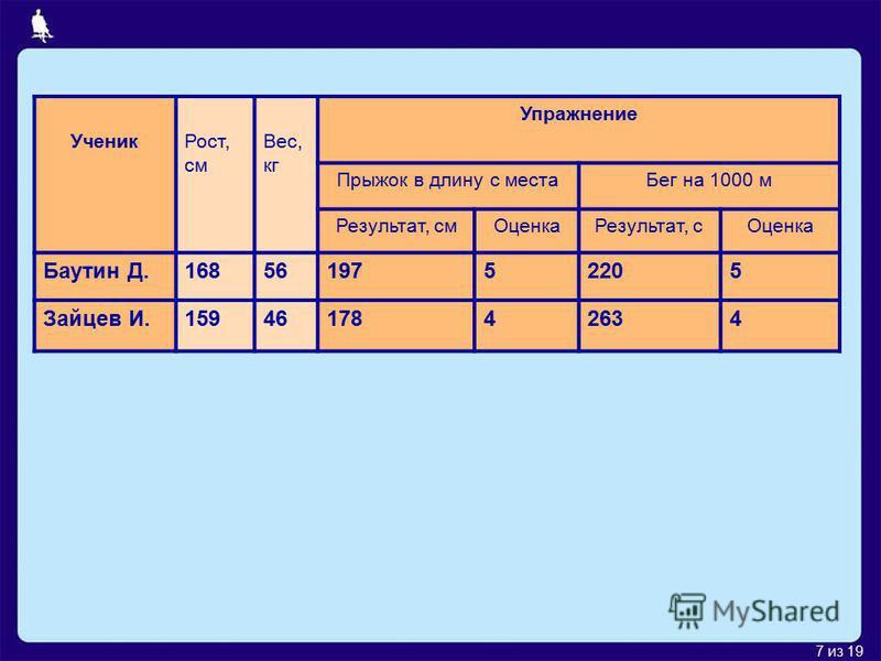7 из 19 Ученик Рост, см Вес, кг Упражнение Прыжок в длину с места Бег на 1000 м Результат, см ОценкаРезультат, с Оценка Баутин Д.1685619752205 Зайцев И.1594617842634