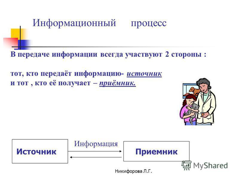 Никифорова Л.Г. Информационный процесс В передаче информации всегда участвуют 2 стороны : тот, кто передаёт информацию- источник и тот, кто её получает – приёмник. Приемник Источник Информация
