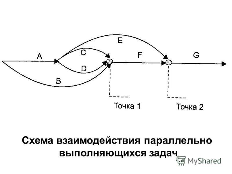 Схема взаимодействия параллельно выполняющихся задач