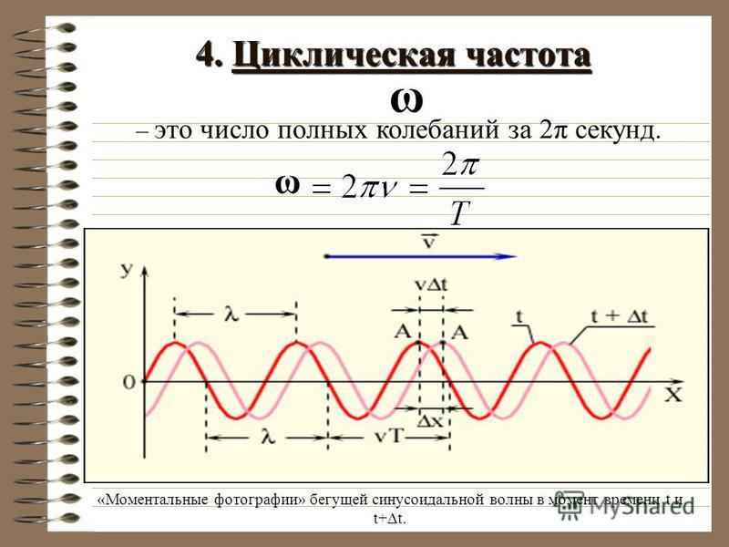 4. Циклическая частота – это число полных колебаний за 2π секунд... ω «Моментальные фотографии» бегущей синусоидальной волны в момент времени t и t+Δt. ω