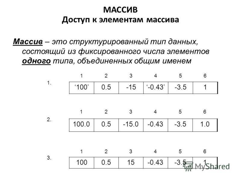 МАССИВ Доступ к элементам массива 1. 123456 1000.5-15-0.43-3.51 2. 123456 100.00.5-15.0-0.43-3.51.0 3. 123456 1000.515-0.43-3.51 Массив – это структурированный тип данных, состоящий из фиксированного числа элементов одного типа, объединенных общим им